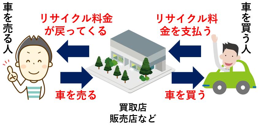 車を売却する際、リサイクル料金は査定額に含まれる形で還付される