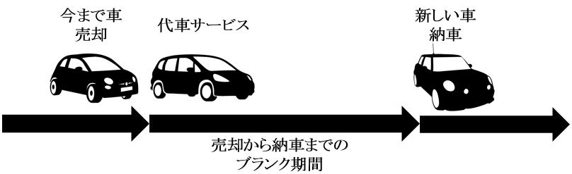 新車の納期まで車がない!車を売った後は「代車サービス」を利用する