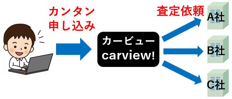 車一括査定サイト「カービュー」の特徴と口コミ評判